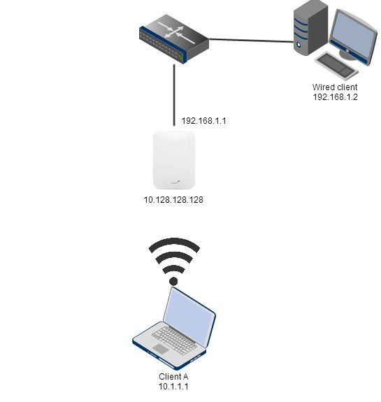 Meraki Wifi Best Practice for single AP: NAT Mode with