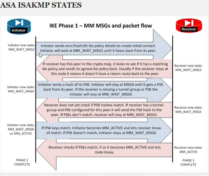 2018-02-12 10_05_56-ISAKMP (IKE Phase 1) status messages MM_WAIT_MSG# - TunnelsUP
