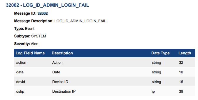 Fortigate: Log Monitoring and Email Alerting via